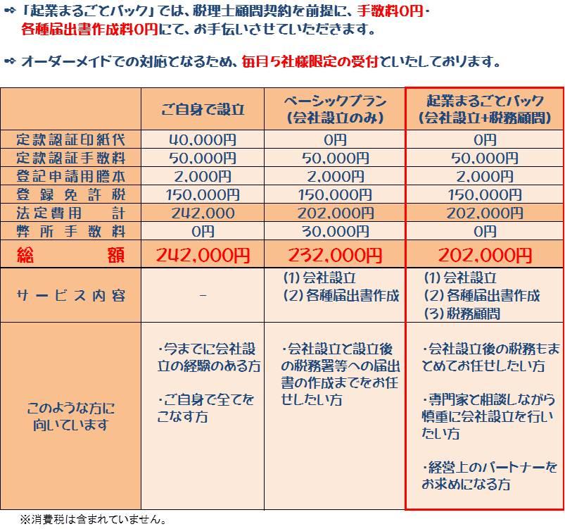 税理士による会社設立の料金表